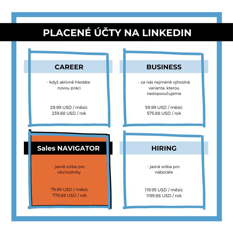 Prémiové účty na LinkedIn